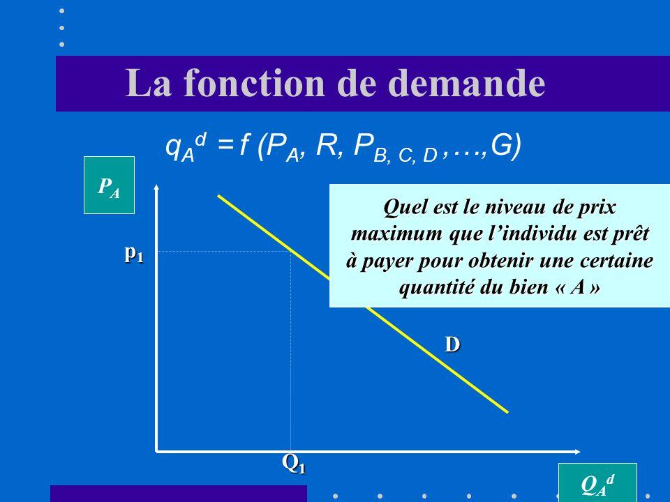 La fonction de demande qAd = f (PA, R, PB, C, D ,…,G) PA
