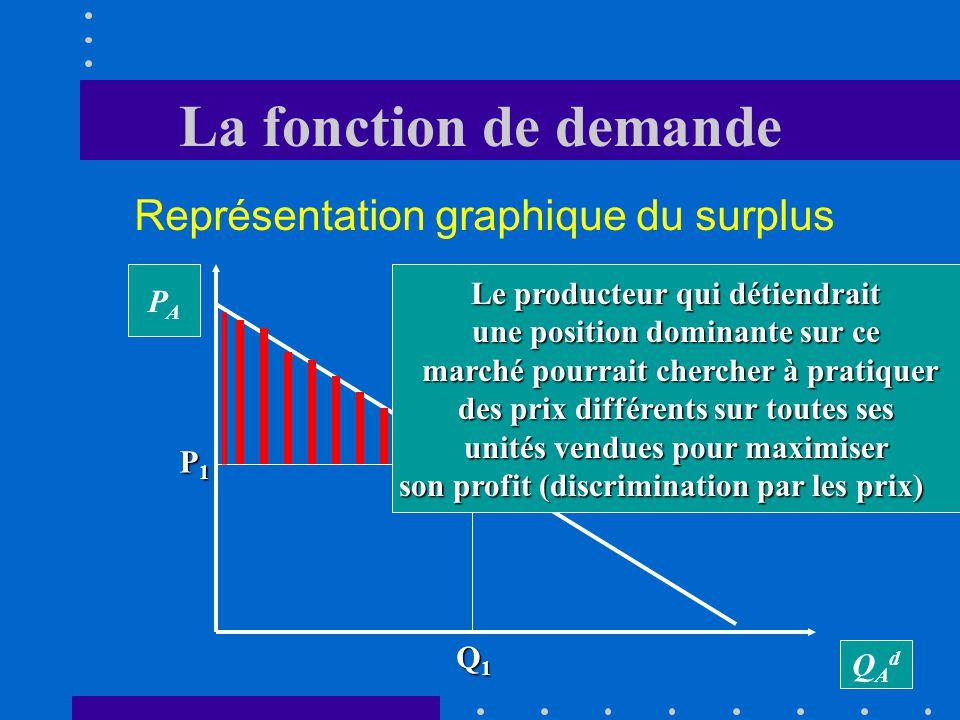La fonction de demande Représentation graphique du surplus