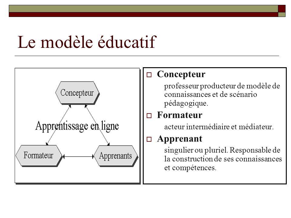 Le modèle éducatif Concepteur Formateur Apprenant