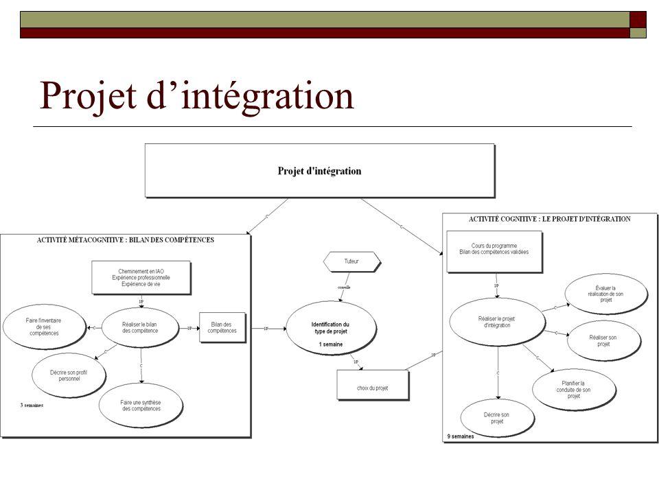Projet d'intégration