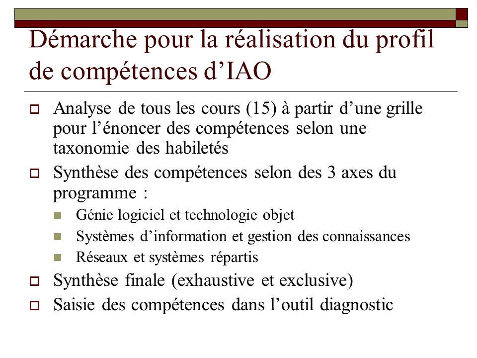 Démarche pour la réalisation du profil de compétences d'IAO