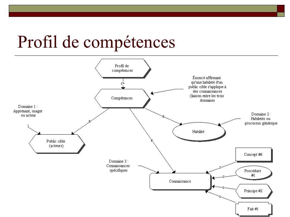 Profil de compétences