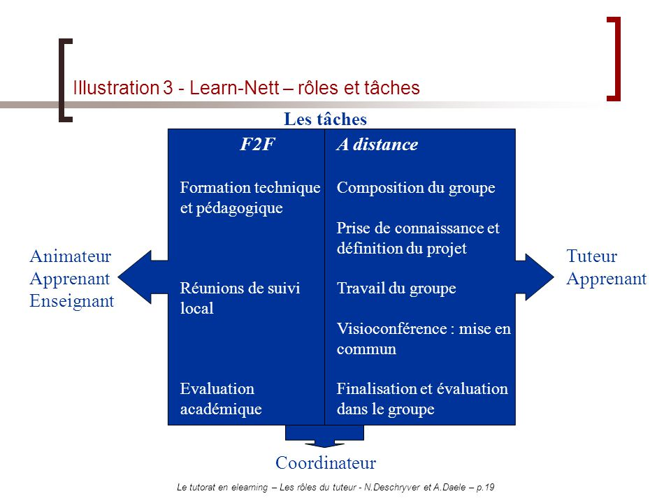 Illustration 3 - Learn-Nett – rôles et tâches