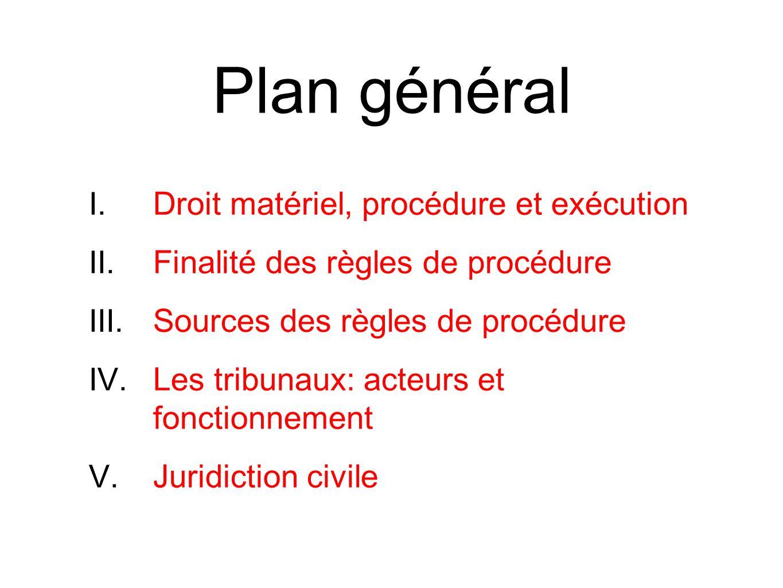 Plan général Droit matériel, procédure et exécution