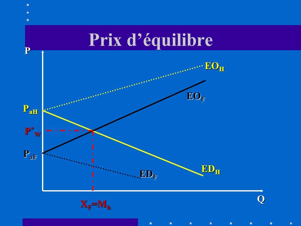 Prix d'équilibre P EOH EOF PaH P*W PaF EDH EDF Q XF=Mh