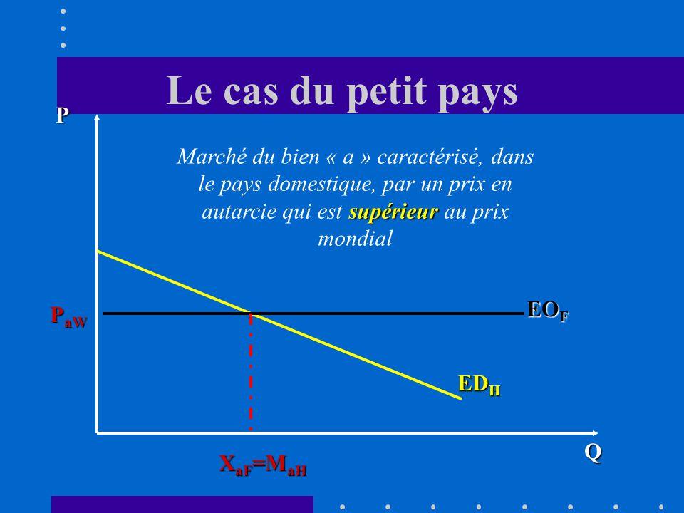 Le cas du petit pays P. Marché du bien « a » caractérisé, dans le pays domestique, par un prix en autarcie qui est supérieur au prix mondial.