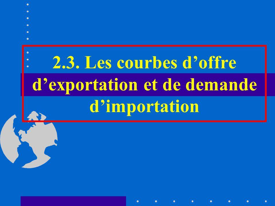 2.3. Les courbes d'offre d'exportation et de demande d'importation