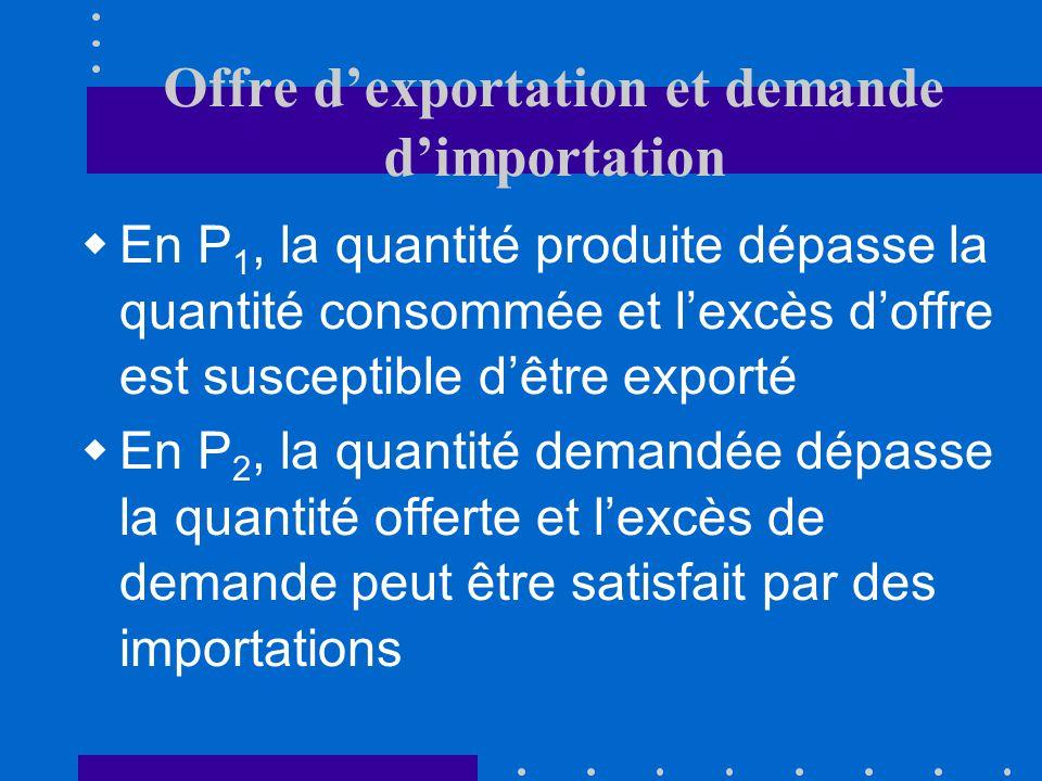 Offre d'exportation et demande d'importation