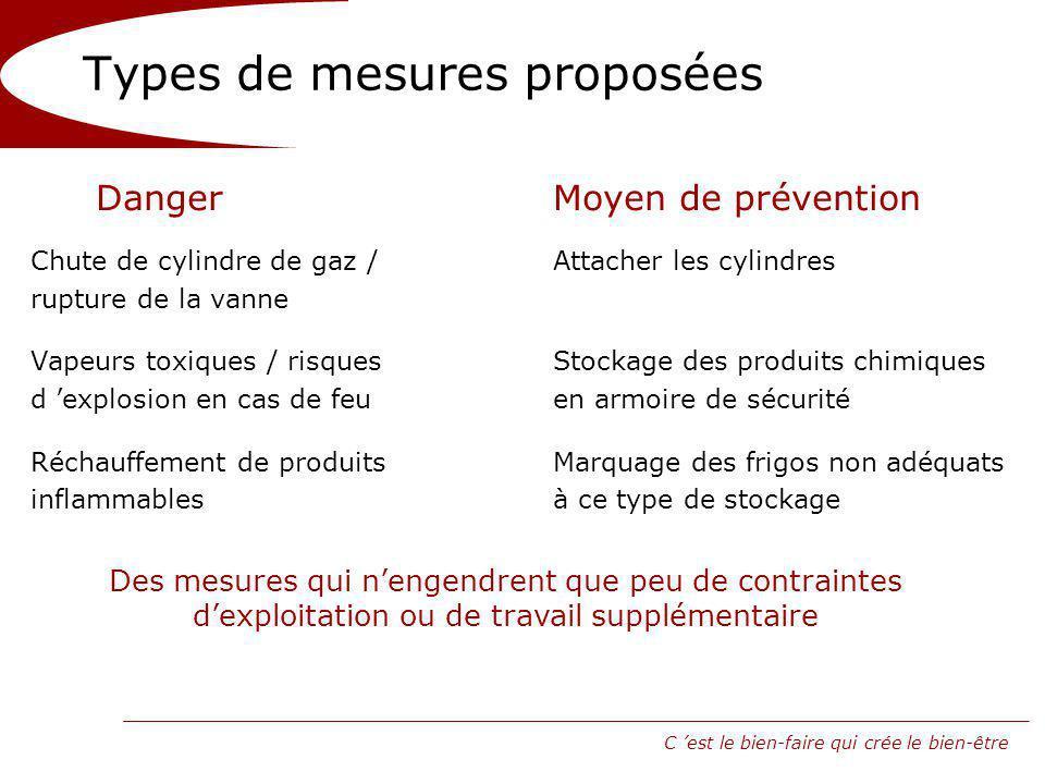 Types de mesures proposées
