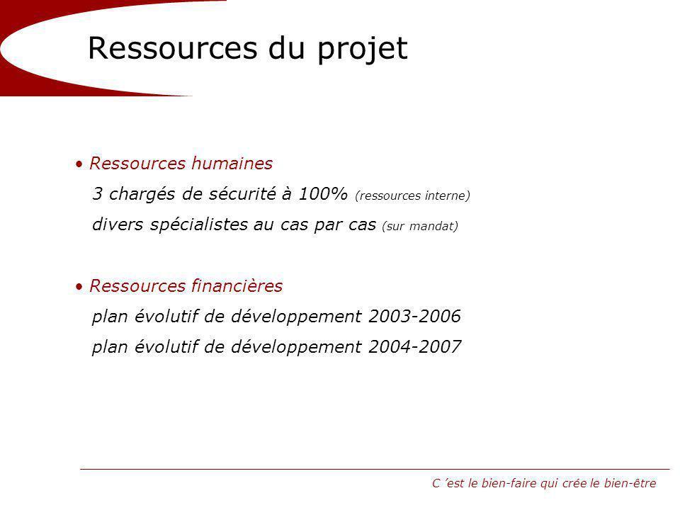 Ressources du projet Ressources humaines