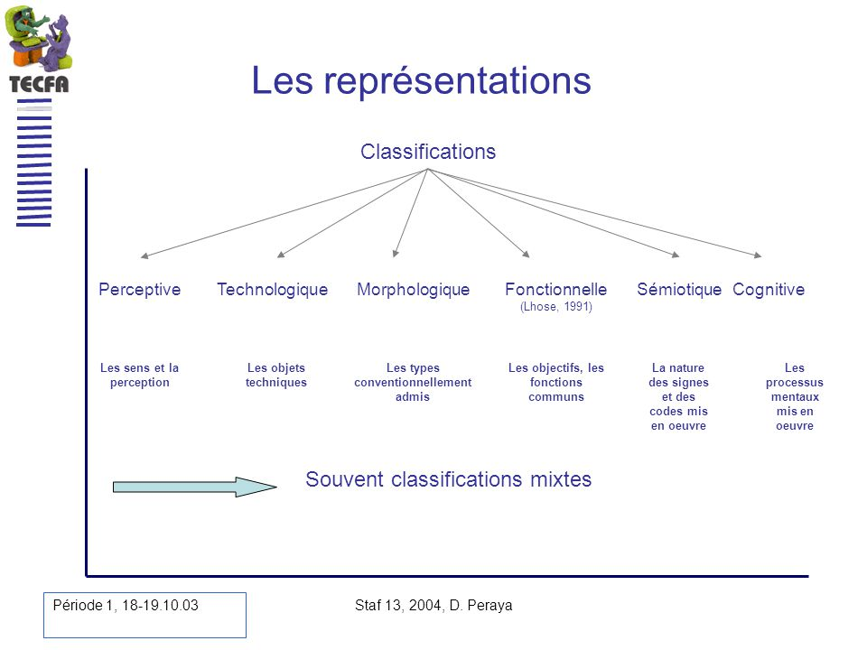 Les représentations Classifications Souvent classifications mixtes