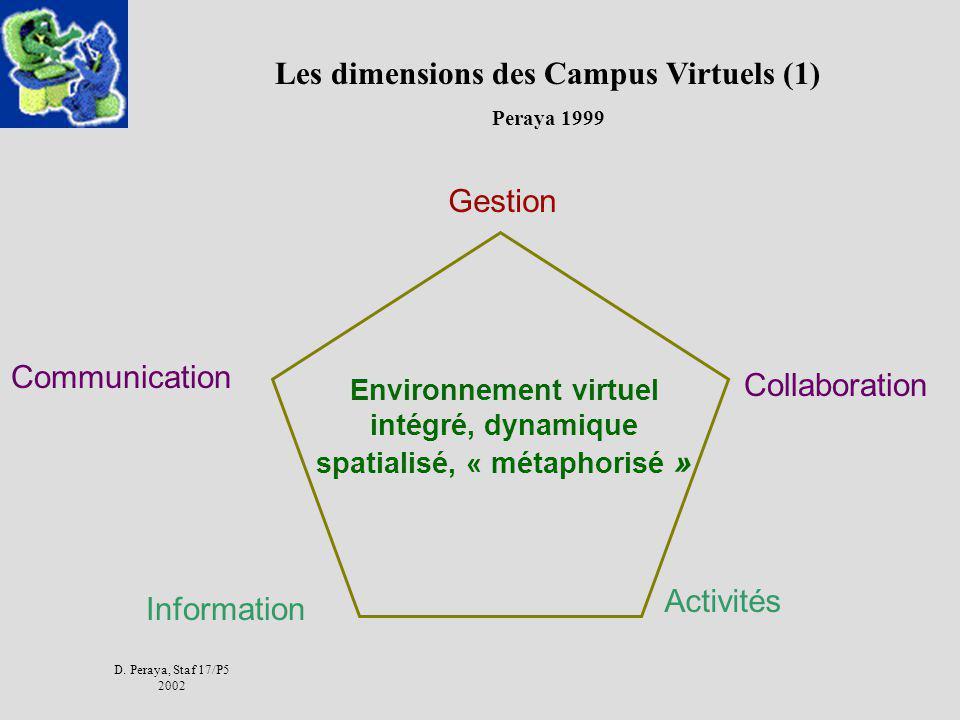Les dimensions des Campus Virtuels (1)