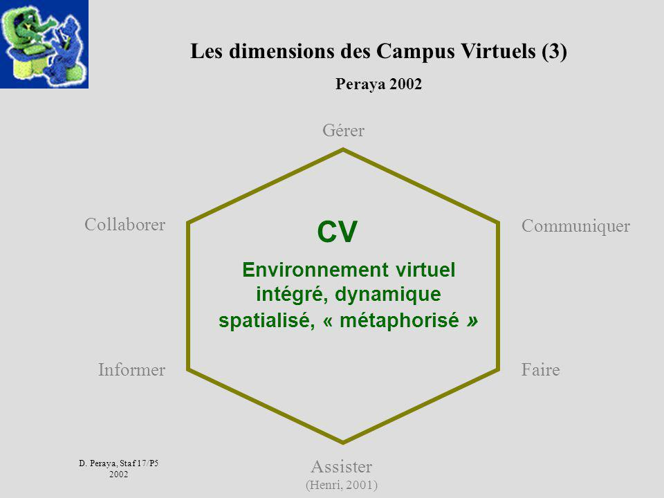 Les dimensions des Campus Virtuels (3)