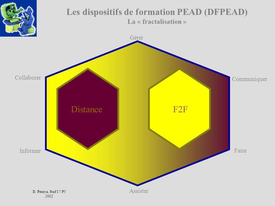 Les dispositifs de formation PEAD (DFPEAD) La « fractalisation »