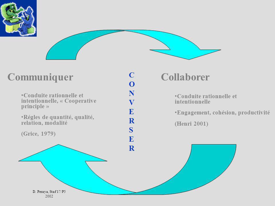 Communiquer Collaborer C O N V E R S