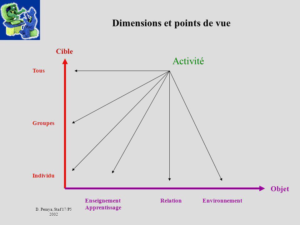 Dimensions et points de vue
