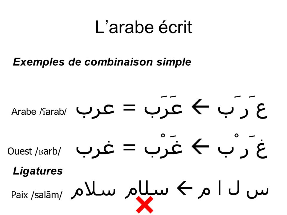  عَرَب = عرب  ع َر َب غَرْب = غرب  غ َر ْب سلام ﺳﻠﺎم  س ل ا م