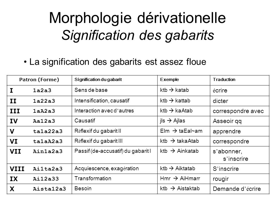 Morphologie dérivationelle Signification des gabarits