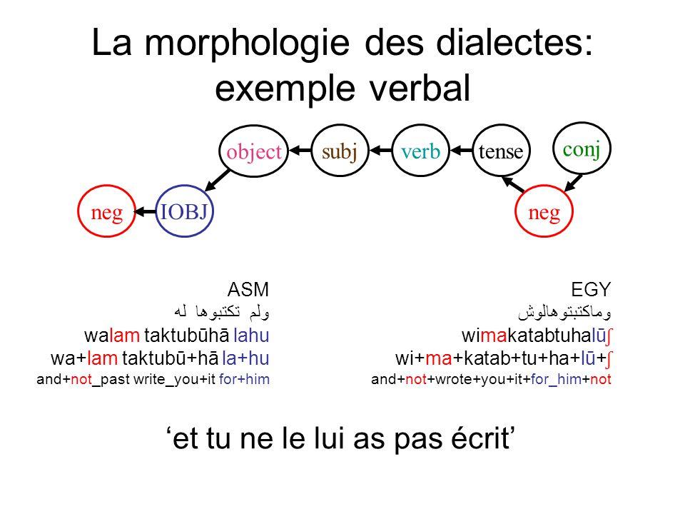 La morphologie des dialectes: exemple verbal