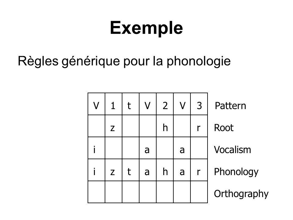 Exemple Règles générique pour la phonologie V 1 t 2 3 Pattern z h r