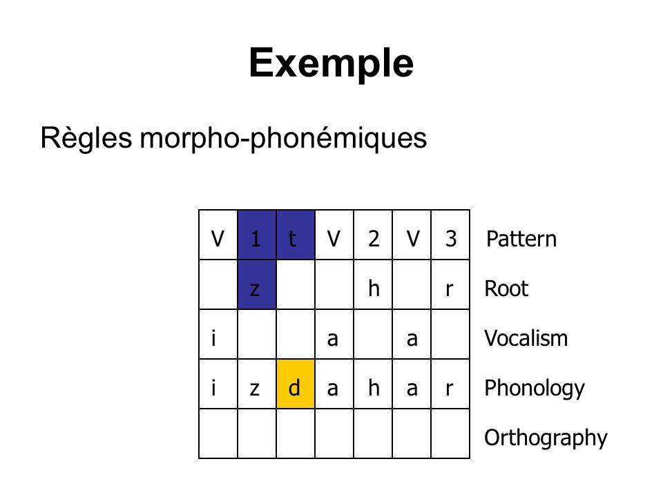 Exemple Règles morpho-phonémiques V 1 t 2 3 Pattern z h r Root i a