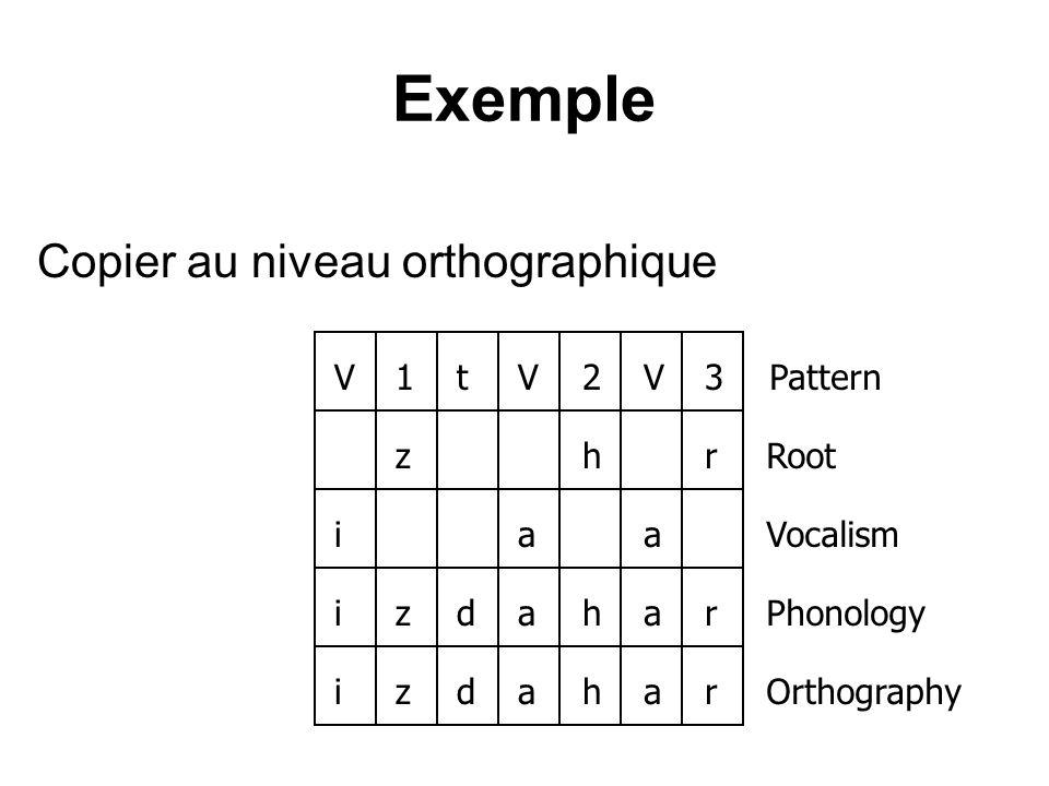 Exemple Copier au niveau orthographique V 1 t 2 3 Pattern z h r Root i