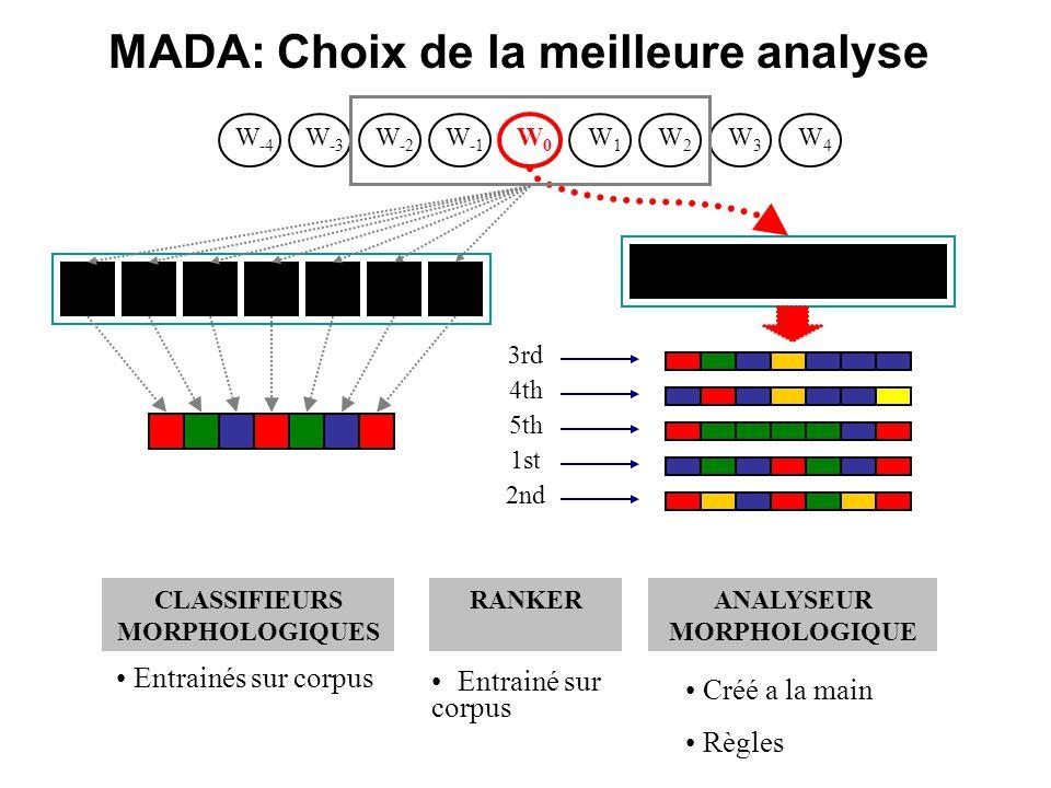 MADA: Choix de la meilleure analyse