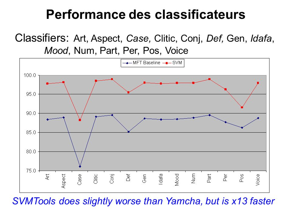 Performance des classificateurs