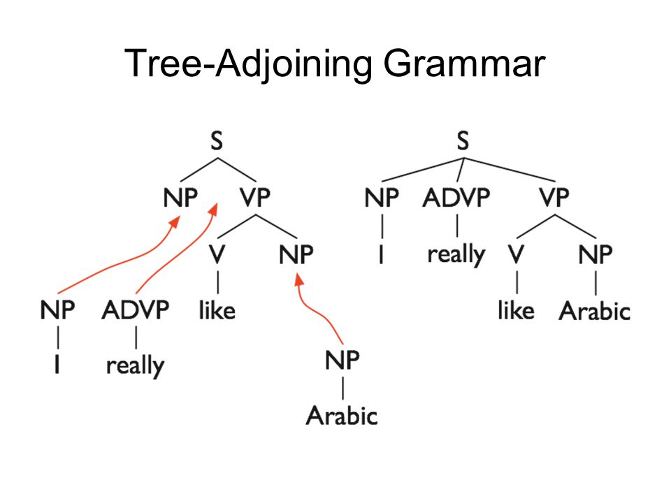Tree-Adjoining Grammar