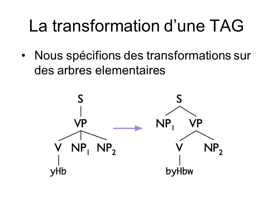 La transformation d'une TAG