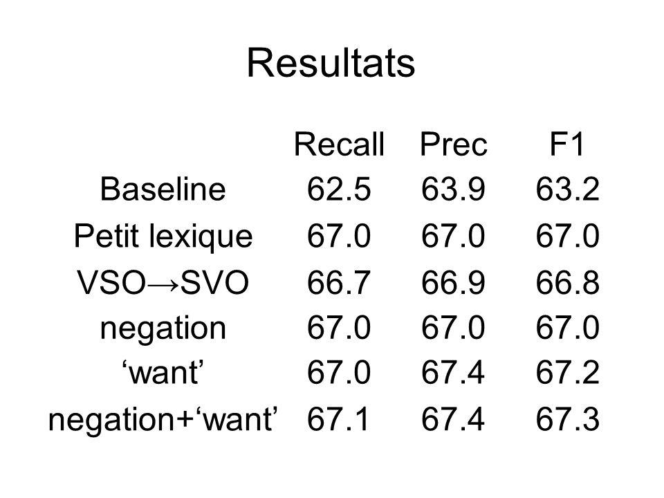 Resultats Recall Prec F1 Baseline 62.5 63.9 63.2 Petit lexique 67.0