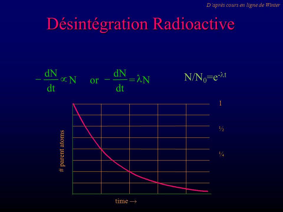 Désintégration Radioactive