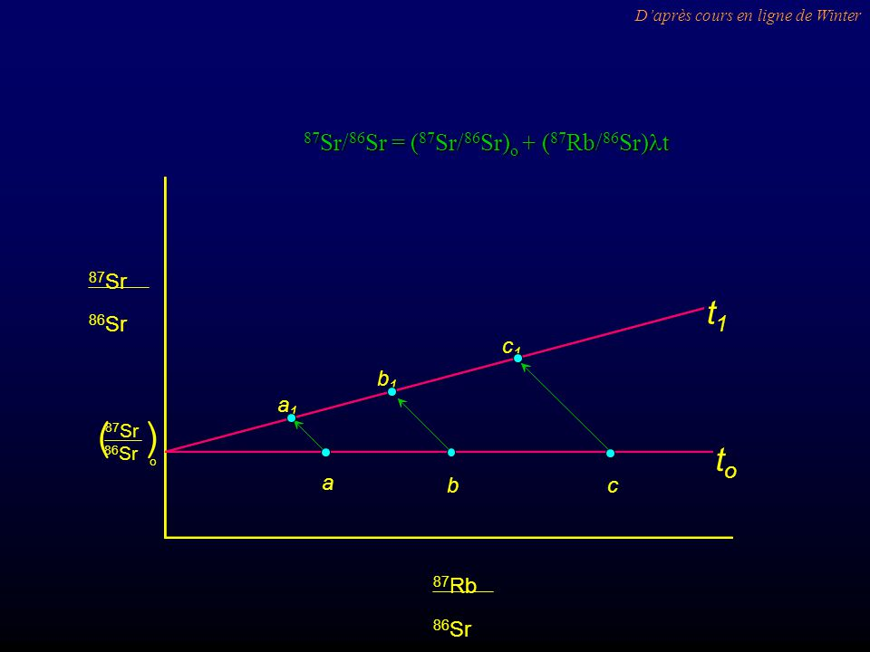 ( ) t1 to 87Sr/86Sr = (87Sr/86Sr)o + (87Rb/86Sr)lt a b c a1 b1 c1 86Sr