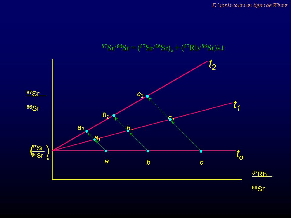 ( ) t2 t1 to 87Sr/86Sr = (87Sr/86Sr)o + (87Rb/86Sr)lt a b c a1 b1 c1
