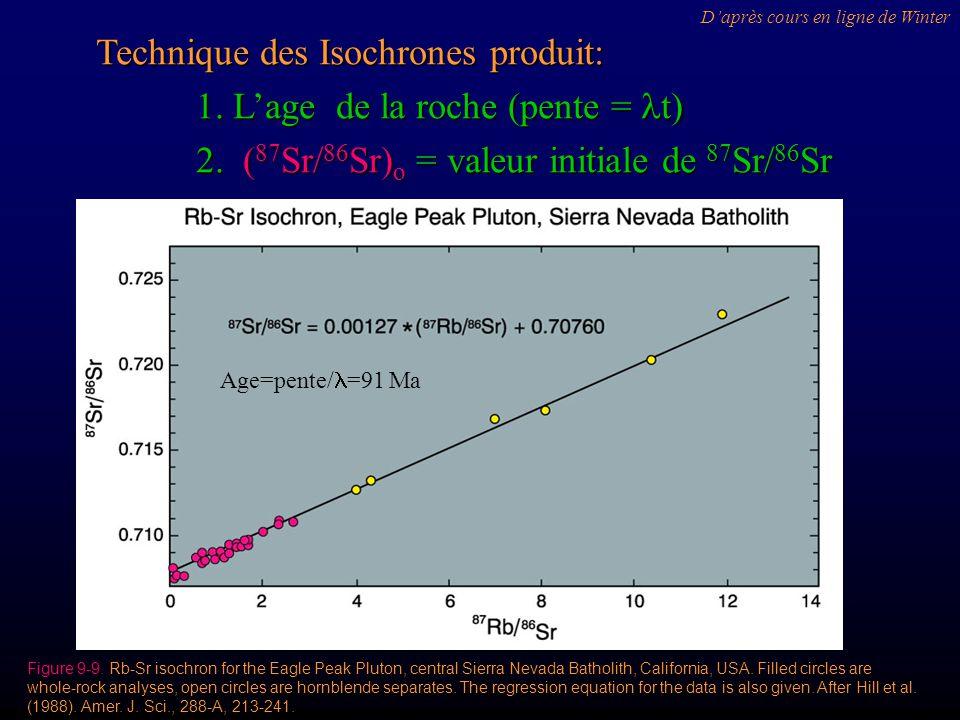 Technique des Isochrones produit: 1. L'age de la roche (pente = lt)