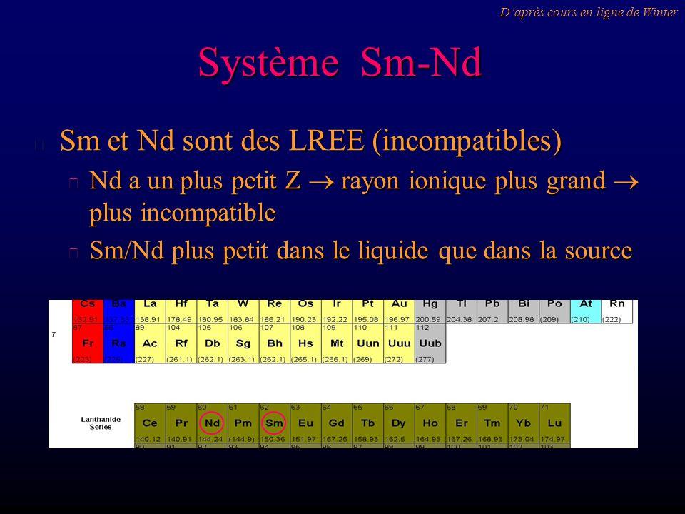 Système Sm-Nd Sm et Nd sont des LREE (incompatibles)