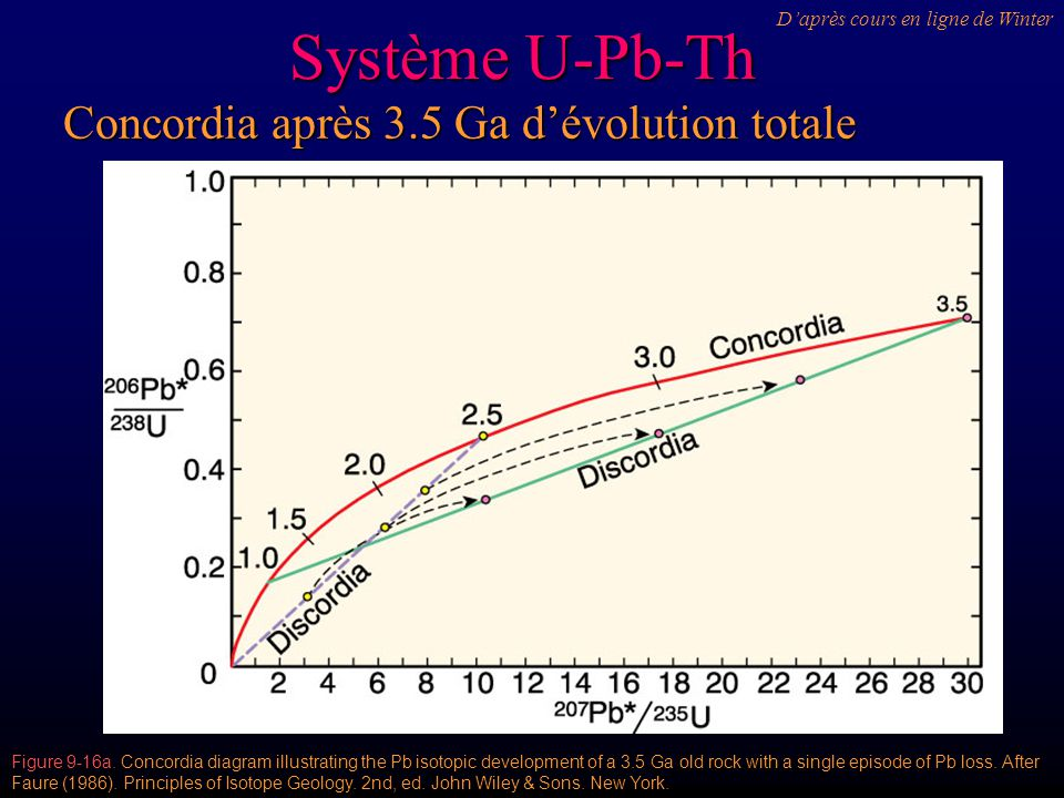 Système U-Pb-Th Concordia après 3.5 Ga d'évolution totale