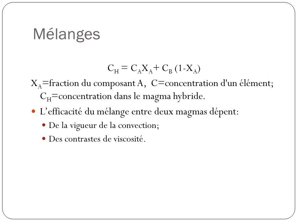 Mélanges CH = CAXA+ CB (1-XA)