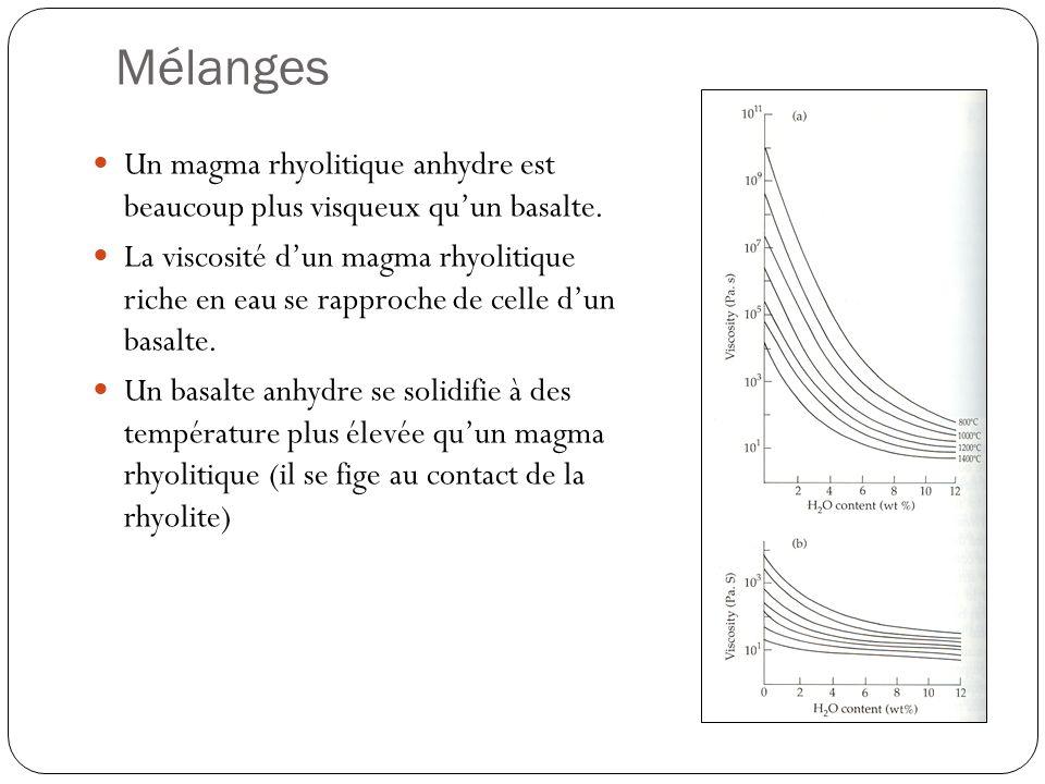 Mélanges Un magma rhyolitique anhydre est beaucoup plus visqueux qu'un basalte.