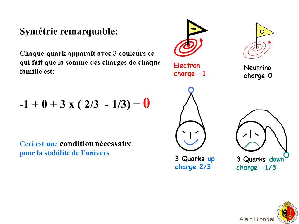 -1 + 0 + 3 x ( 2/3 - 1/3) = 0 Symétrie remarquable: