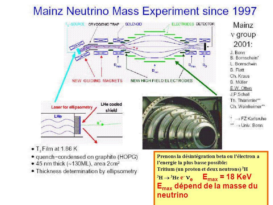 Emax dépend de la masse du neutrino