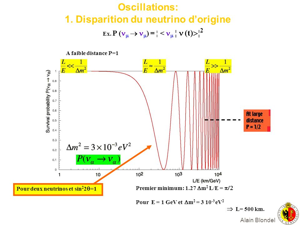 Oscillations: 1. Disparition du neutrino d'origine