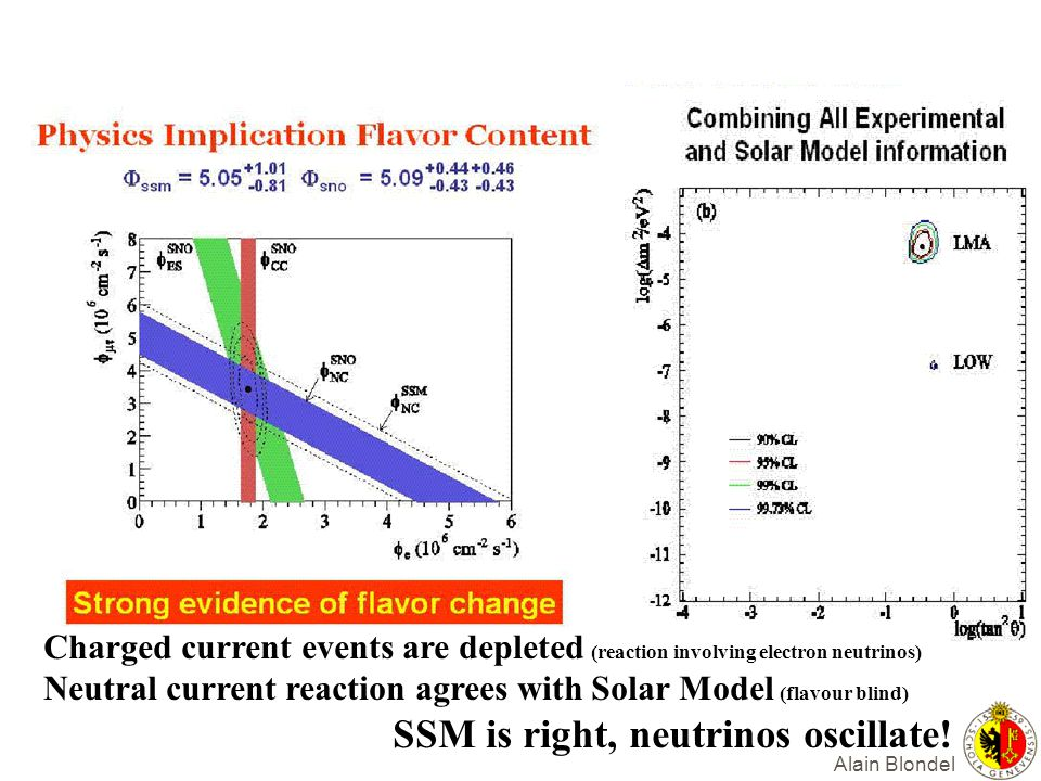 Neutral current reaction agrees with Solar Model (flavour blind)