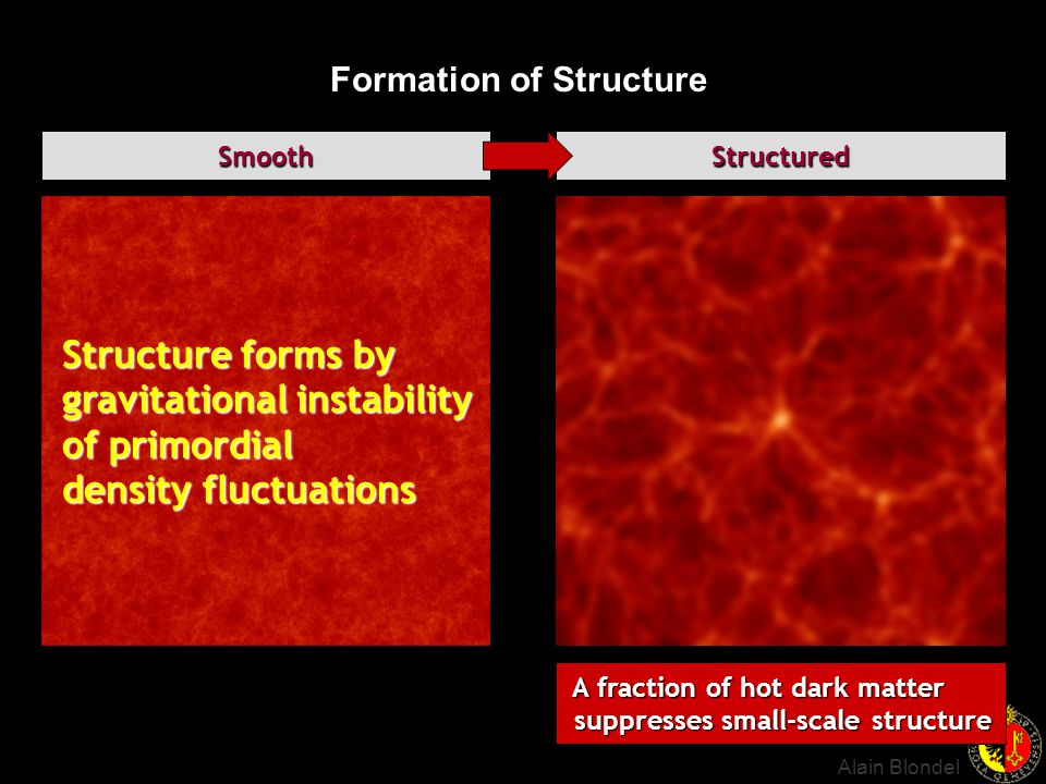 Formation of Structure