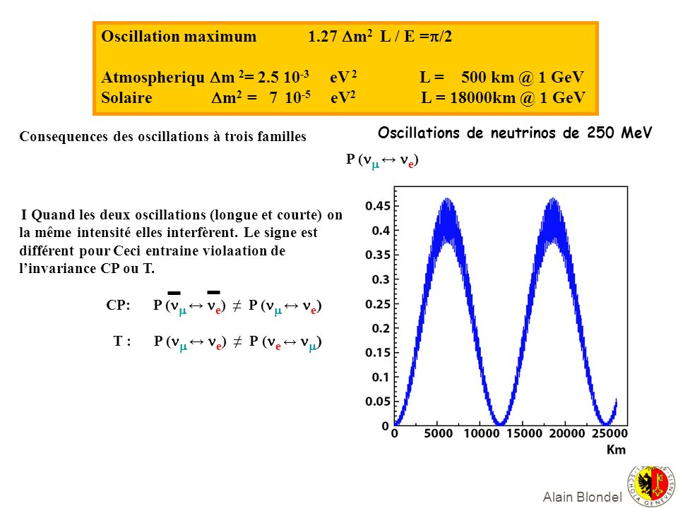 Oscillation maximum 1.27 Dm2 L / E =p/2