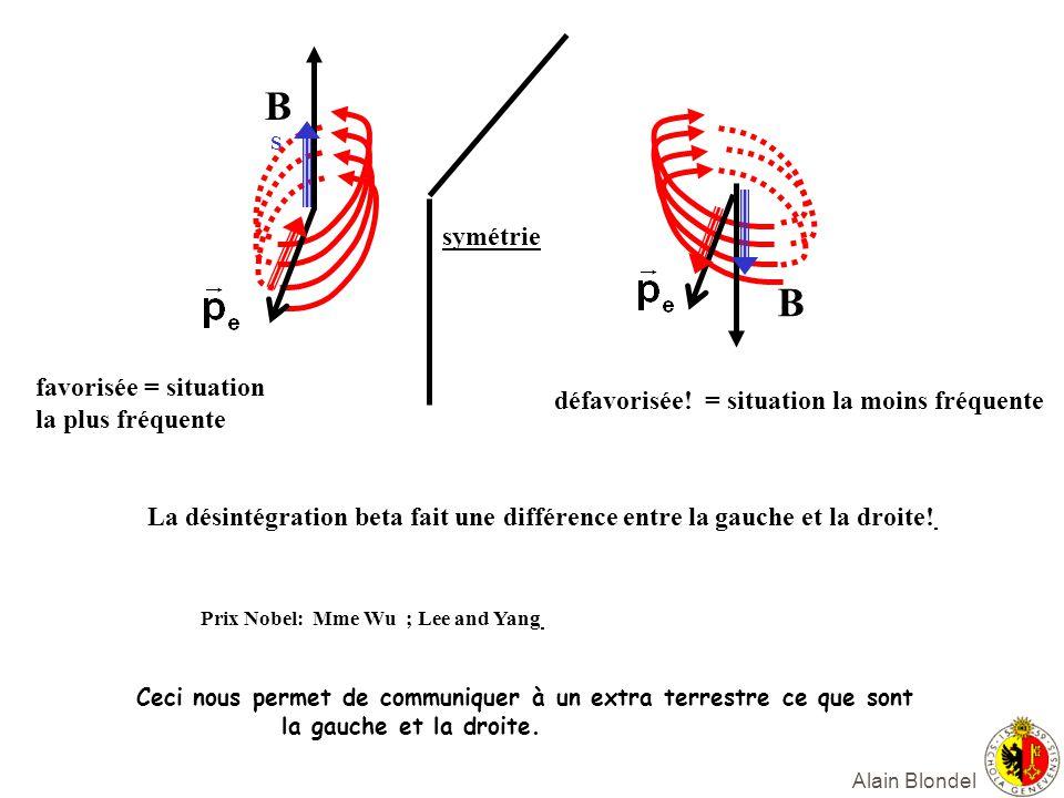 B B symétrie favorisée = situation la plus fréquente