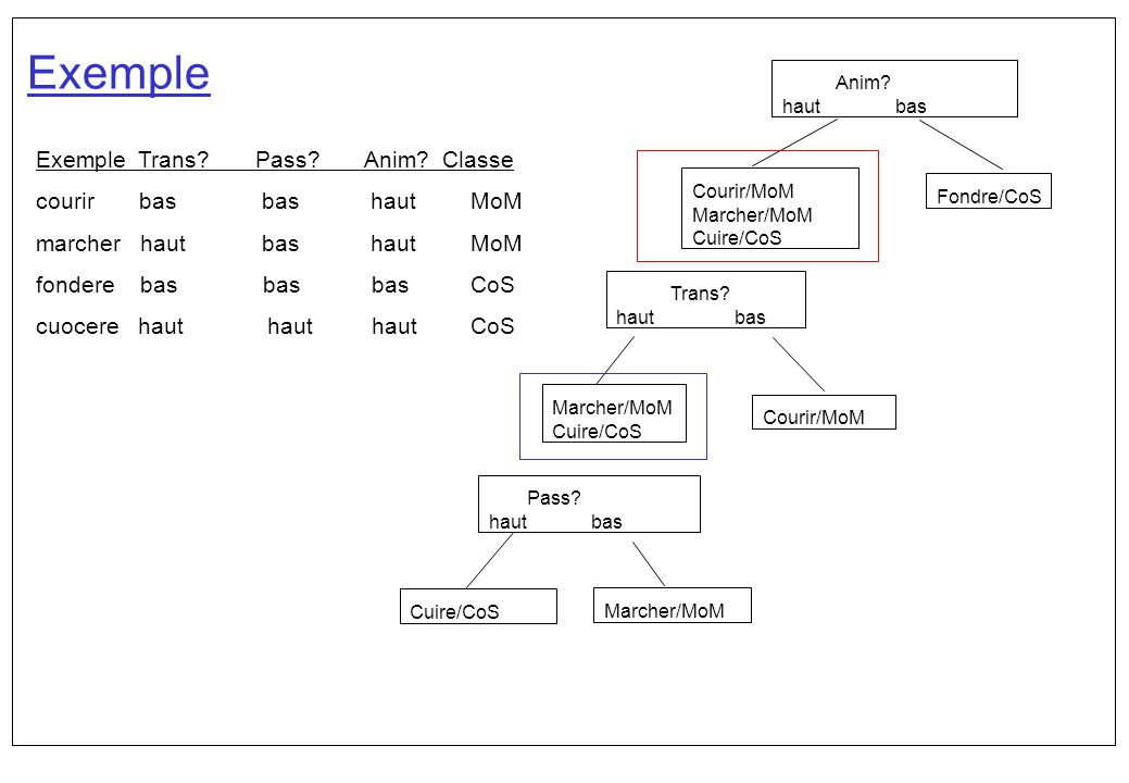 Exemple Anim haut bas Courir/MoM Fondre/CoS Marcher/MoM Cuire/CoS