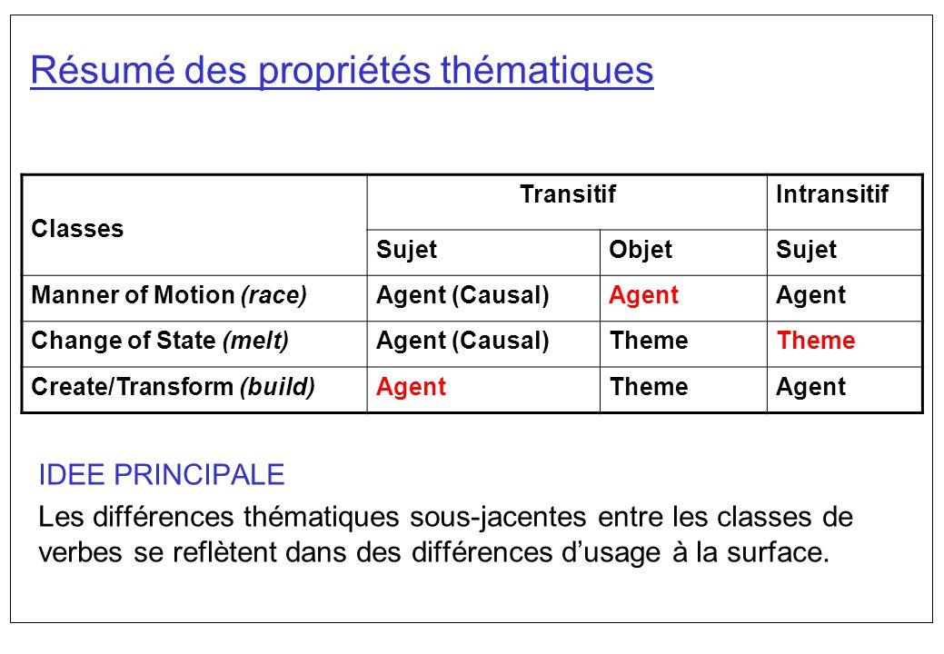 Résumé des propriétés thématiques