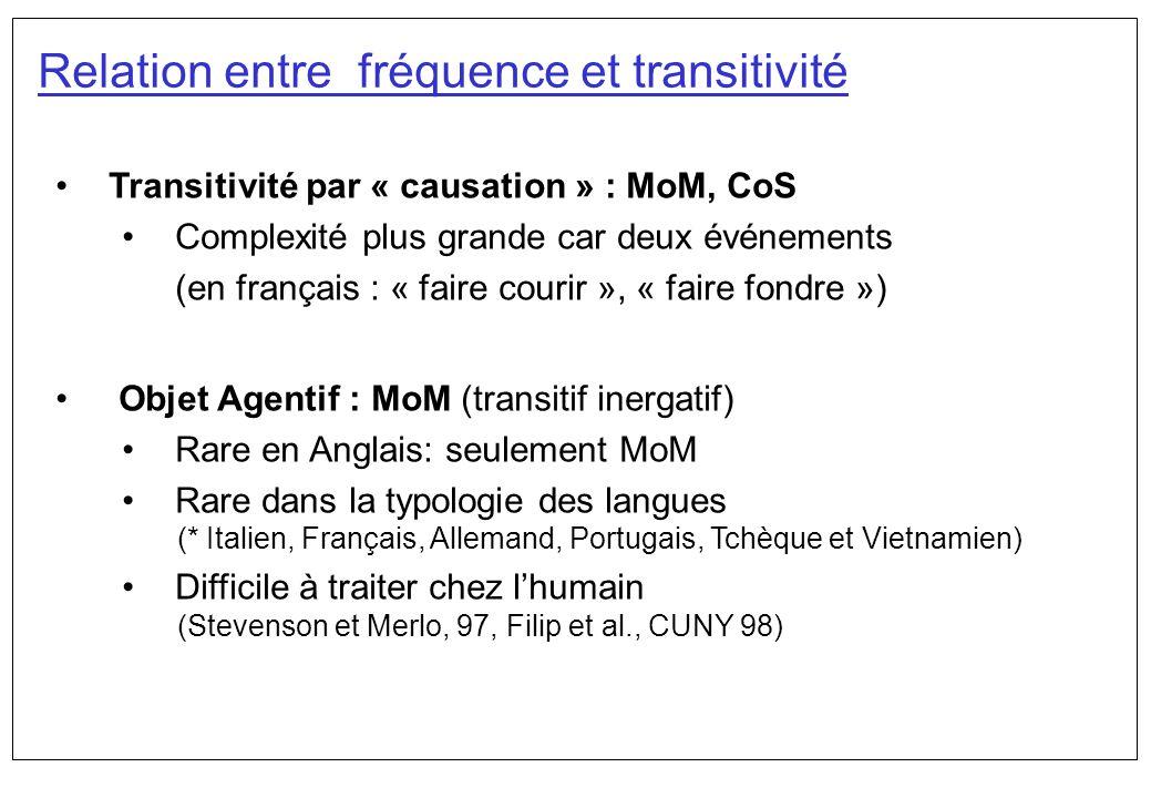 Relation entre fréquence et transitivité