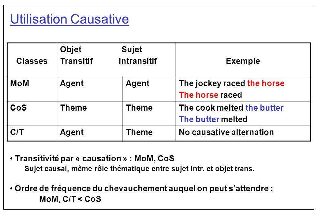 Utilisation Causative